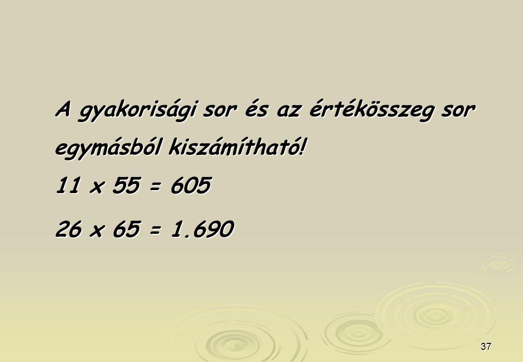 37 A gyakorisági sor és az értékösszeg sor egymásból kiszámítható! 11 x 55 = 605 26 x 65 = 1.690