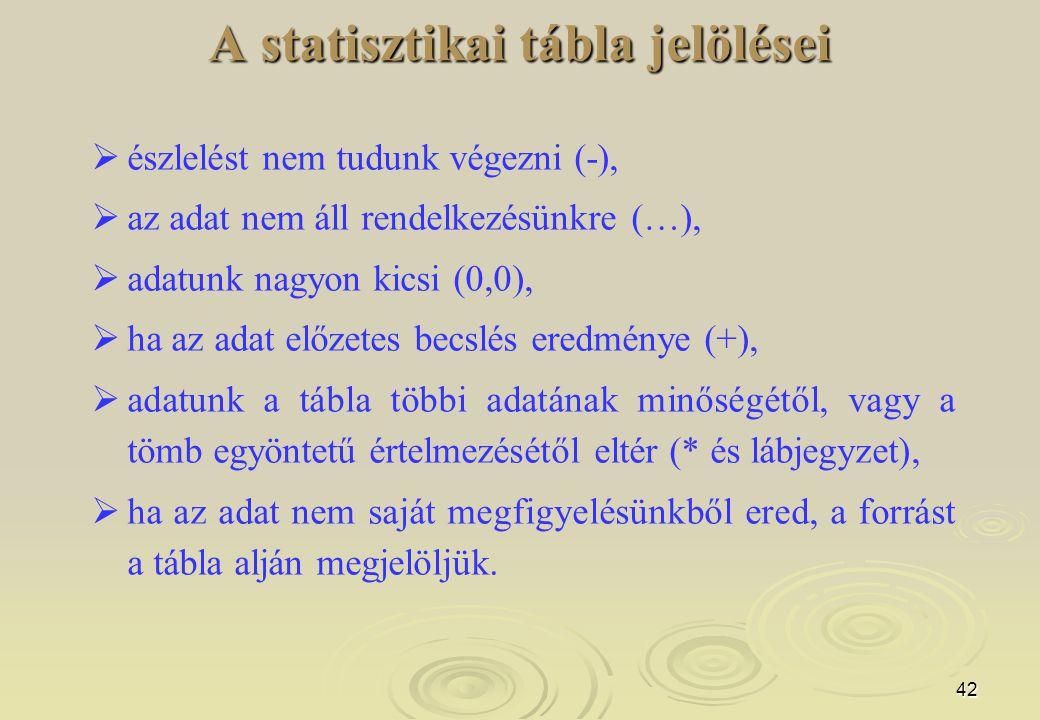 42   észlelést nem tudunk végezni (-),   az adat nem áll rendelkezésünkre (…),   adatunk nagyon kicsi (0,0),   ha az adat előzetes becslés ere
