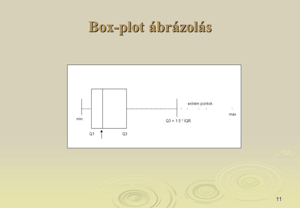 11 Box-plot ábrázolás extrém pontok Q3 + 1.5 * IQR Q1Q3 min. max.