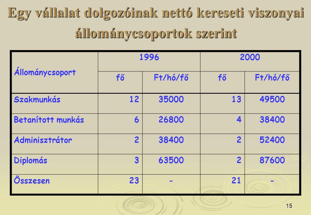 15 Egy vállalat dolgozóinak nettó kereseti viszonyai állománycsoportok szerint Állománycsoport 19962000 főFt/hó/főfőFt/hó/fő Szakmunkás12350001349500