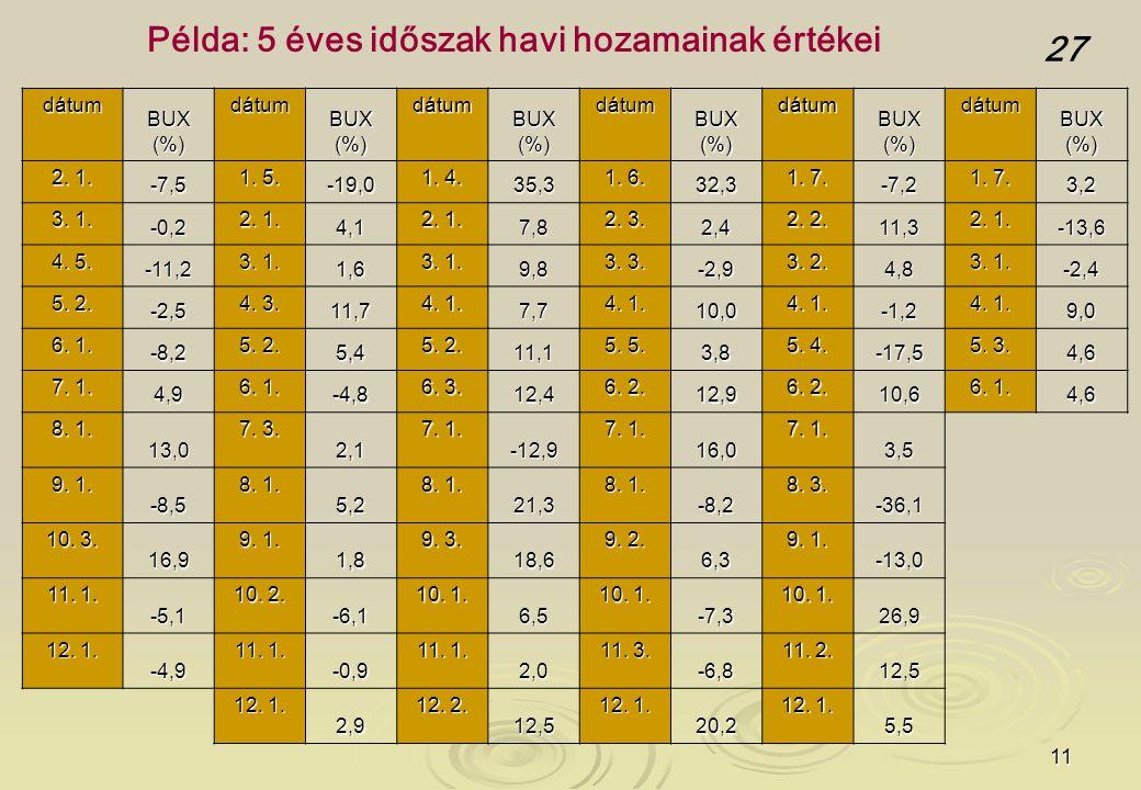 11 dátum BUX (%) dátum dátum dátum dátum dátum 2.1.