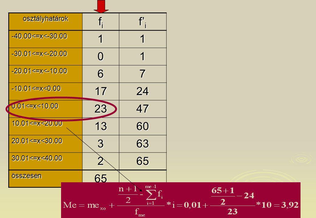 12 osztályhatárok fifififi f' i -40.00<=x<-30.0011 -30.01<=x<-20.0001 -20.01<=x<-10.0067 -10.01<=x<0.001724 0.01<=x<10.002347 10.01<=x<20.001360 20.01<=x<30.00363 30.01<=x<40.00265 összesen 65