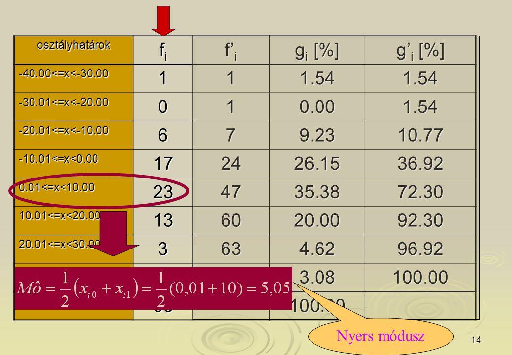 14 osztályhatárok fifififi f' i g i [%] g' i [%] -40.00<=x<-30.00111.541.54 -30.01<=x<-20.00010.001.54 -20.01<=x<-10.00679.2310.77 -10.01<=x<0.00172426.1536.92 0.01<=x<10.00234735.3872.30 10.01<=x<20.00136020.0092.30 20.01<=x<30.003634.6296.92 30.01<=x<40.002653.08100.00 összesen 65100.00 Nyers módusz