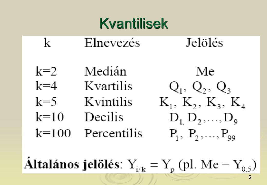 5 Kvantilisek