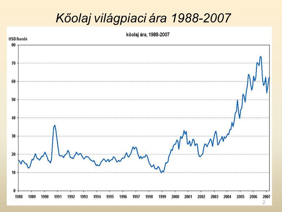 Kőolaj világpiaci ára 1988-2007 2