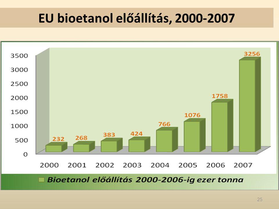 EU bioetanol előállítás, 2000-2007 25
