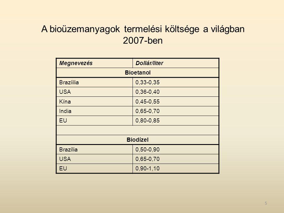 MegnevezésDollár/liter Bioetanol Brazíilia0,33-0,35 USA0,36-0,40 Kína0,45-0,55 India0,65-0,70 EU0,80-0,85 Biodízel Brazília0,50-0,90 USA0,65-0,70 EU0,