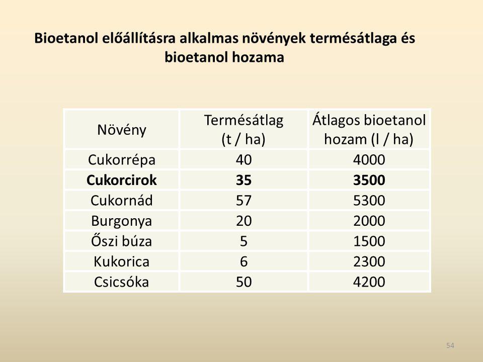 Bioetanol előállításra alkalmas növények termésátlaga és bioetanol hozama Növény Termésátlag (t / ha) Átlagos bioetanol hozam (l / ha) Cukorrépa404000