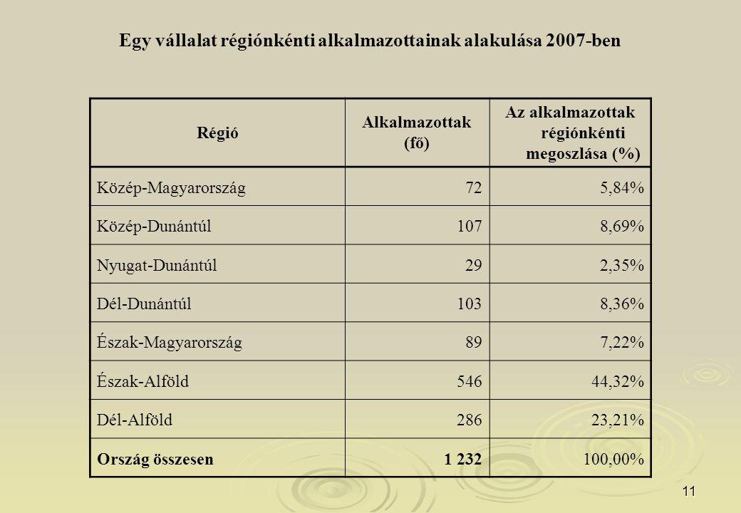11 Egy vállalat régiónkénti alkalmazottainak alakulása 2007-ben Régió Alkalmazottak (fő) Az alkalmazottak régiónkénti megoszlása (%) Közép-Magyarország725,84% Közép-Dunántúl1078,69% Nyugat-Dunántúl292,35% Dél-Dunántúl1038,36% Észak-Magyarország897,22% Észak-Alföld54644,32% Dél-Alföld28623,21% Ország összesen1 232100,00%