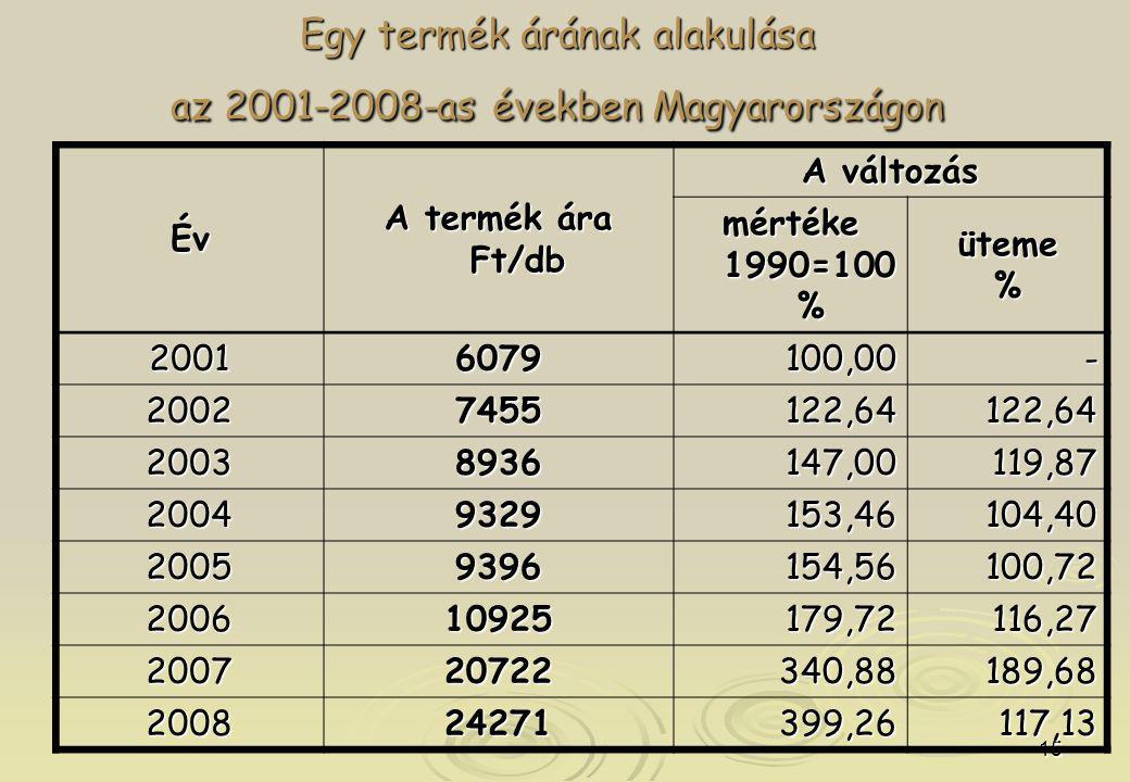 15 Egy termék árának alakulása az 2001-2008-as években Magyarországon Év A termék ára Ft/db A változás mértéke 1990=100 % üteme% 20016079100,00- 20027455122,64122,64 20038936147,00119,87 20049329153,46104,40 20059396154,56100,72 200610925179,72116,27 200720722340,88189,68 200824271399,26117,13