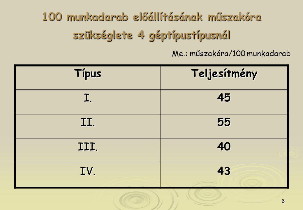 6 100 munkadarab előállításának műszakóra szükséglete 4 géptípustípusnál TípusTeljesítmény I.45 II.55 III.40 IV.43 Me.: műszakóra/100 munkadarab