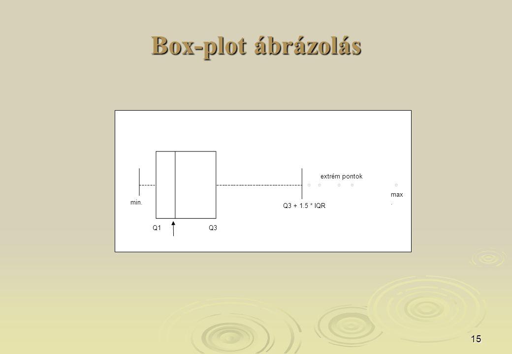 15 Box-plot ábrázolás extrém pontok Q3 + 1.5 * IQR Q1Q3 min. max.