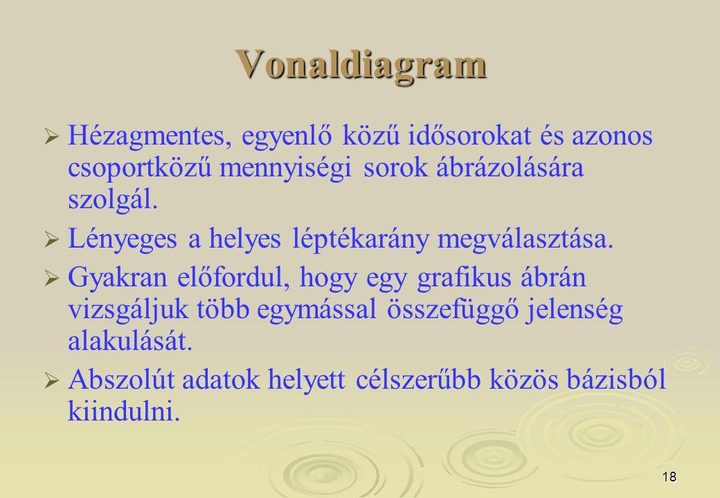 18 Vonaldiagram   Hézagmentes, egyenlő közű idősorokat és azonos csoportközű mennyiségi sorok ábrázolására szolgál.   Lényeges a helyes léptékarán