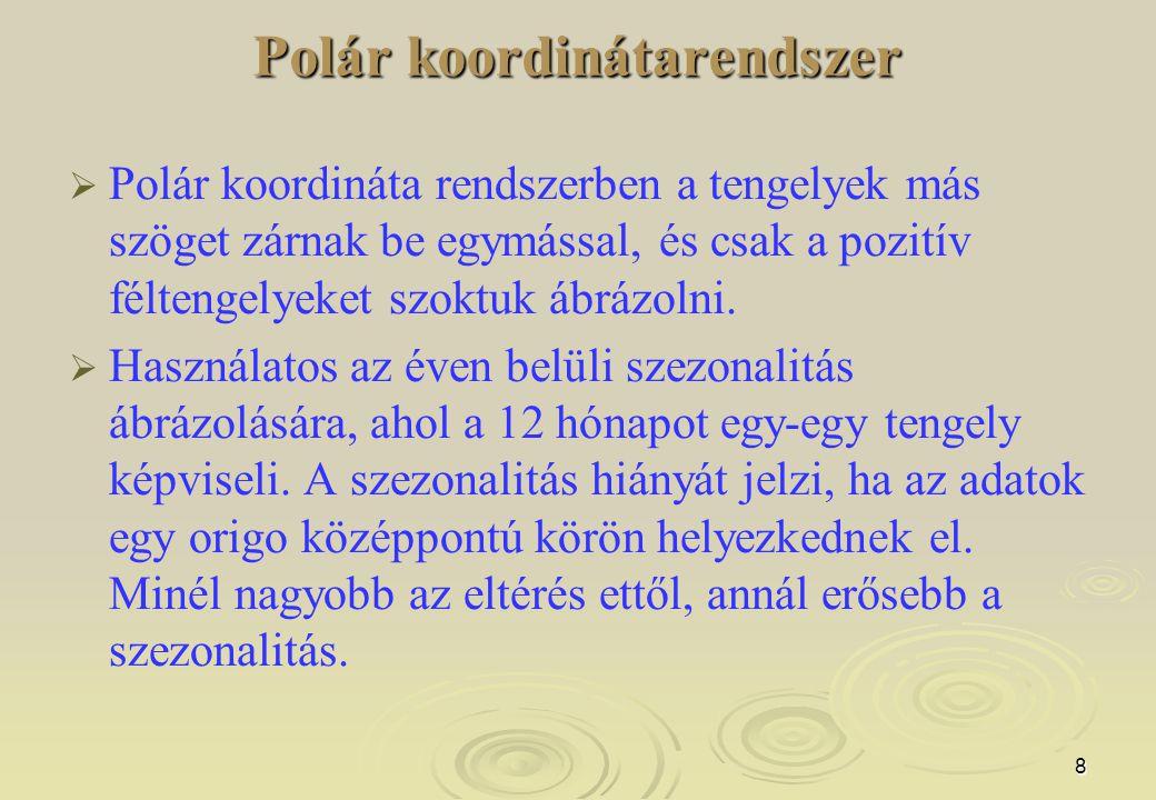 8 Polár koordinátarendszer   Polár koordináta rendszerben a tengelyek más szöget zárnak be egymással, és csak a pozitív féltengelyeket szoktuk ábráz