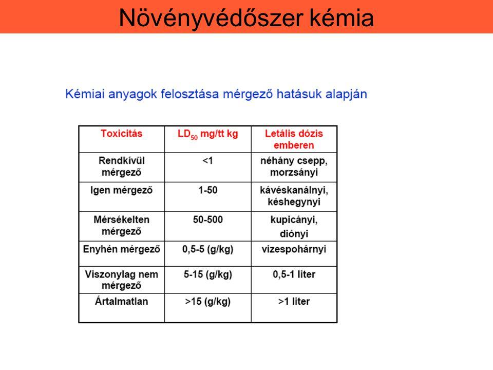 K ü l ö nb ö ző kémiai anyagok LD 50 é rt é kei Kémiai anyagLD 50 mg/ttkg Etilalkohol10 000,0 Konyhasó4 000,0 Morfin900,0 cukor30000 víz80000 Temik 10 G0,9 Nikotin1,0 Aflatoxin B17,2 VX (harcigáz)0,015 Dioxin0,001 Tityustoxin0,009 Tetanus toxin0,000002 Botulinum toxin0,000001 Növényvédőszer kémia