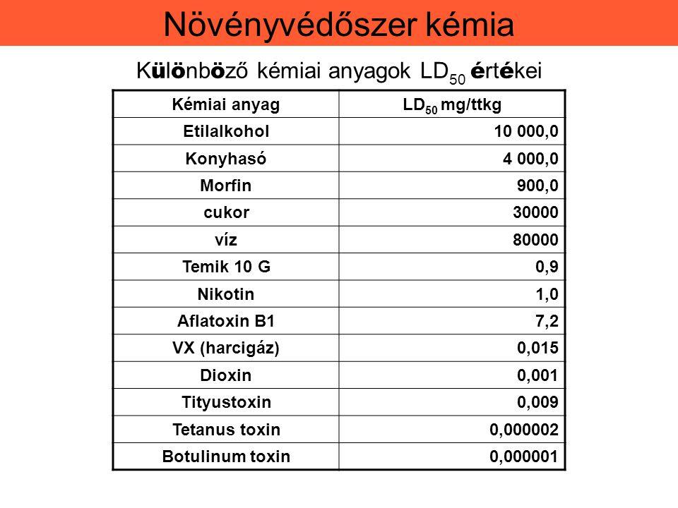 Méhveszélyességi kategóriák 1.Méhekre kifejezetten veszélyes közvetlen kontakt toxicitása 90-100%, 12 óránál hosszabb hatás alkalmazása 2.Méhekre mérsékelten veszélyes, közvetlen kontakt toxicitása 60-100%, 8 óránál rövidebb hatás alkalmazása 3.Méhekre nem veszélyes (nem jelölésköteles), ha közvetlen közvetlen kontakt toxicitása elenyésző