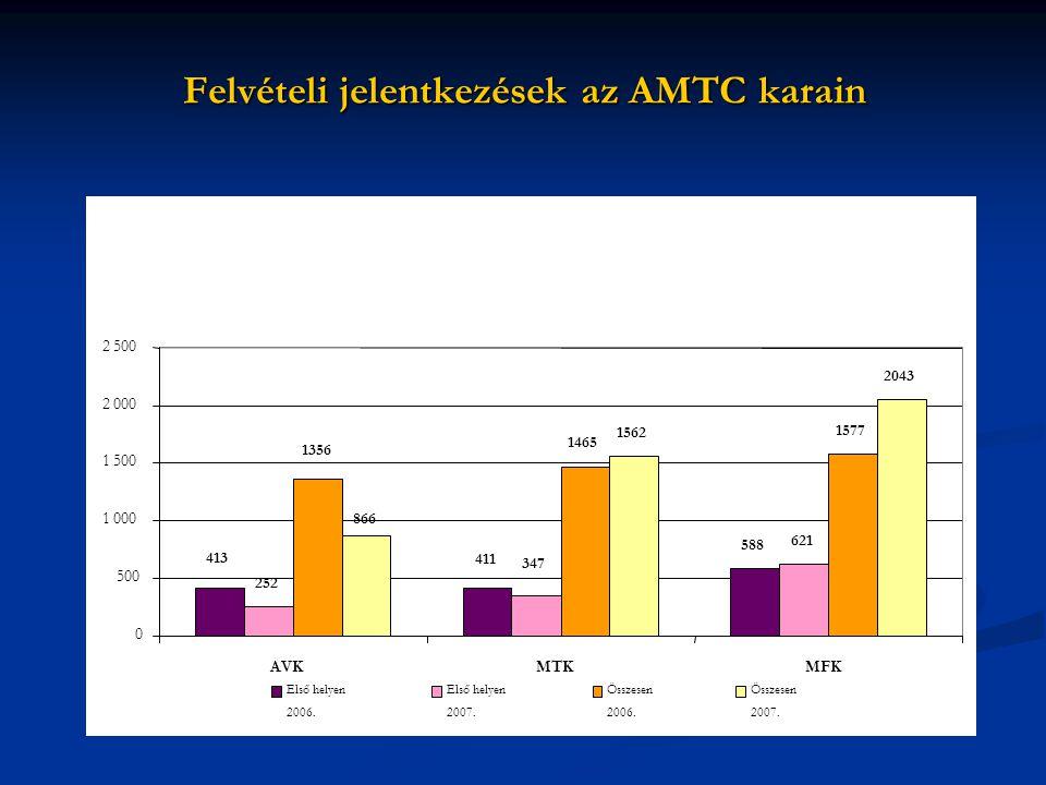 Felvételi jelentkezések az AMTC karain 588 252 621 1465 1577 1562 2043 413 411 347 1356 866 0 500 1 000 1 500 2 000 2 500 AVKMTKMFK Első helyen 2006.