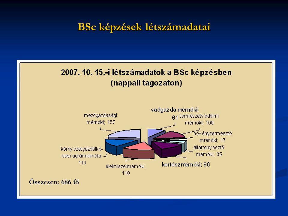 BSc képzések létszámadatai Összesen: 686 fő