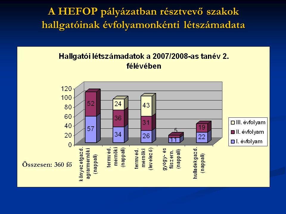 A HEFOP pályázatban résztvevő szakok hallgatóinak évfolyamonkénti létszámadata Összesen: 360 fő