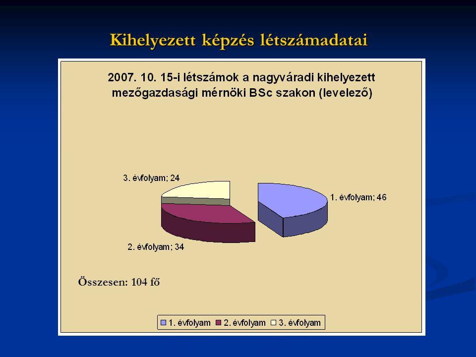 Kihelyezett képzés létszámadatai Összesen: 104 fő