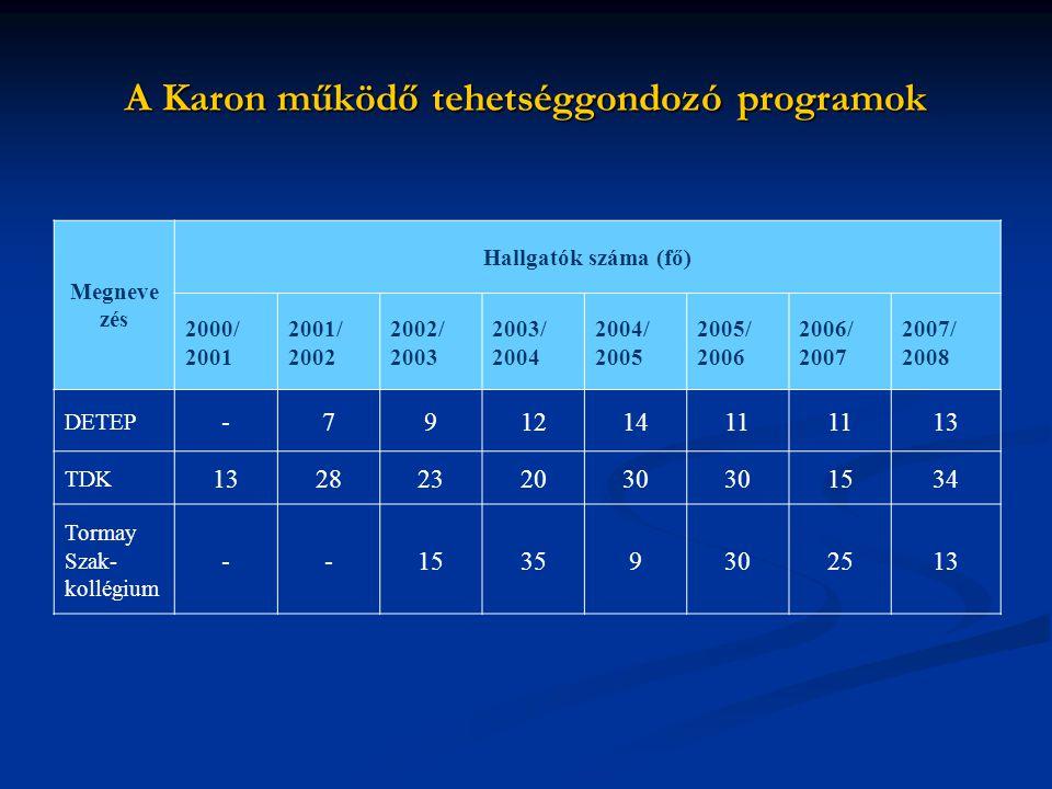 A Karon működő tehetséggondozó programok Megneve zés Hallgatók száma (fő) 2000/ 2001 2001/ 2002 2002/ 2003 2003/ 2004 2004/ 2005 2005/ 2006 2006/ 2007