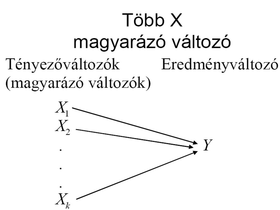 A modellben az X-ek egymástól függetlenül ható tényezők (ha nincs multikollinearitás).