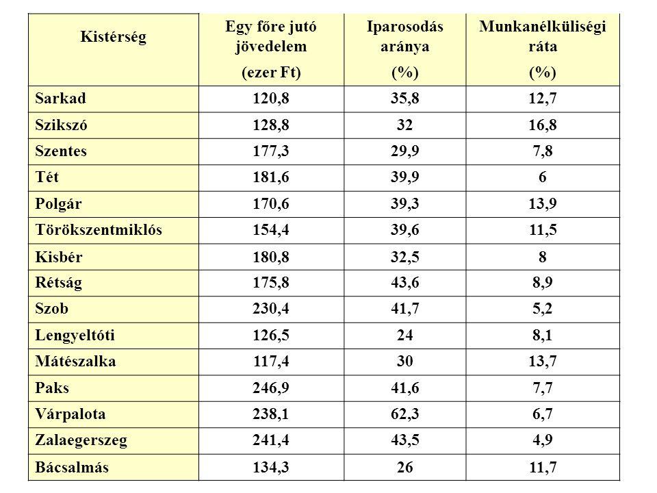 Kistérség Egy főre jutó jövedelem Iparosodás aránya Munkanélküliségi ráta (ezer Ft)(%) Sarkad120,835,812,7 Szikszó128,83216,8 Szentes177,329,97,8 Tét1