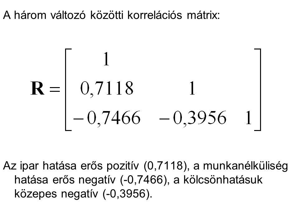 A három változó közötti korrelációs mátrix: Az ipar hatása erős pozitív (0,7118), a munkanélküliség hatása erős negatív (-0,7466), a kölcsönhatásuk kö