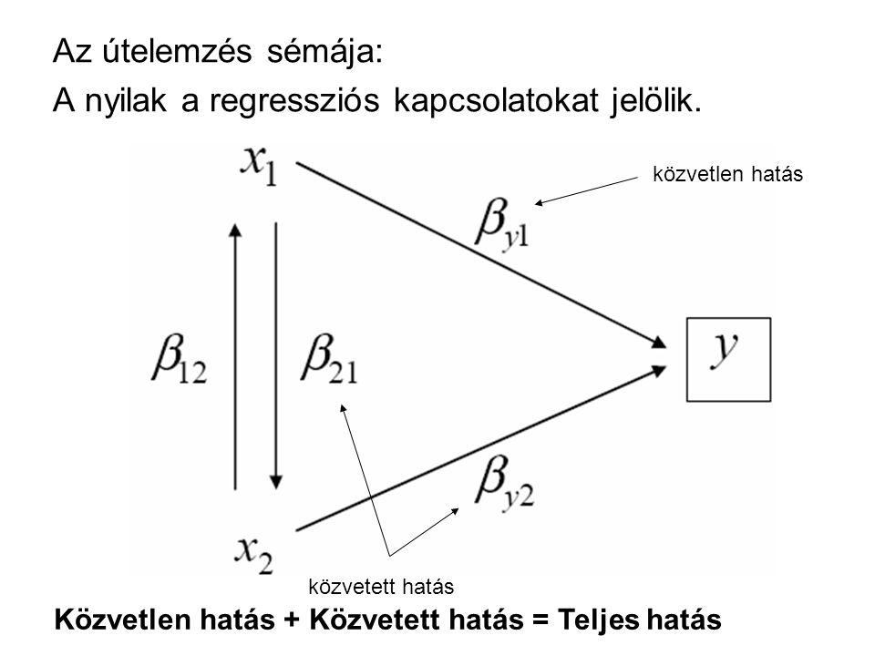 Az útelemzés sémája: A nyilak a regressziós kapcsolatokat jelölik. közvetlen hatás közvetett hatás Közvetlen hatás + Közvetett hatás = Teljes hatás