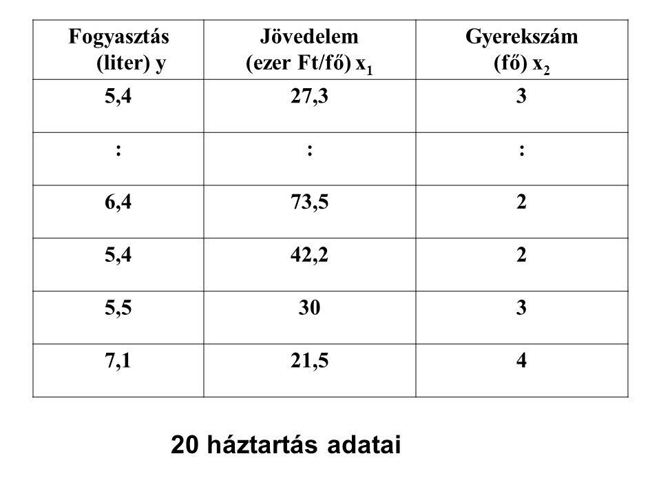 Fogyasztás (liter) y Jövedelem (ezer Ft/fő) x 1 Gyerekszám (fő) x 2 5,427,33 ::: 6,473,52 5,442,22 5,5303 7,121,54 20 háztartás adatai