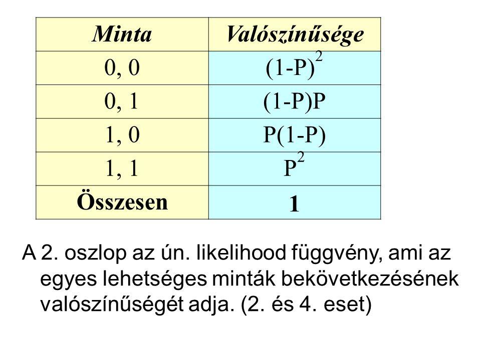 MintaValószínűsége 0, 0(1-P) 2 0, 1(1-P)P 1, 0P(1-P) 1, 1P2P2 Összesen 1 A 2.
