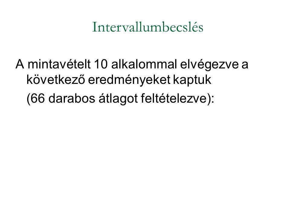 A mintavételt 10 alkalommal elvégezve a következő eredményeket kaptuk (66 darabos átlagot feltételezve): Intervallumbecslés