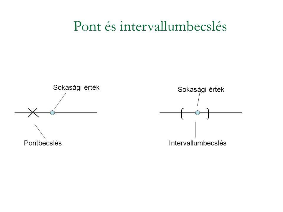 Pont és intervallumbecslés Pontbecslés Sokasági érték Intervallumbecslés