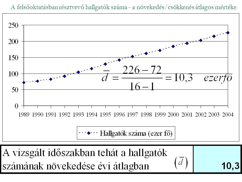 A felsőoktatásban résztvevő hallgatók száma - a növekedés/csökkenés átlagos mértéke