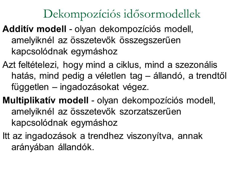 Additív modell - olyan dekompozíciós modell, amelyiknél az összetevők összegszerűen kapcsolódnak egymáshoz Azt feltételezi, hogy mind a ciklus, mind a