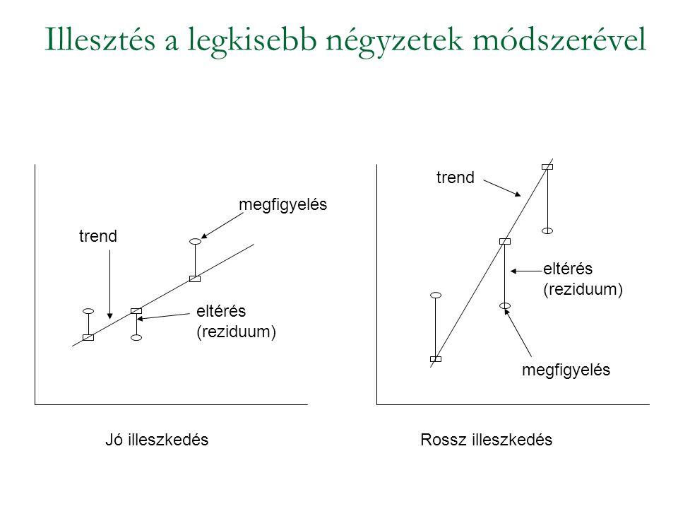 Illesztés a legkisebb négyzetek módszerével trend eltérés (reziduum) megfigyelés Jó illeszkedésRossz illeszkedés megfigyelés trend eltérés (reziduum)