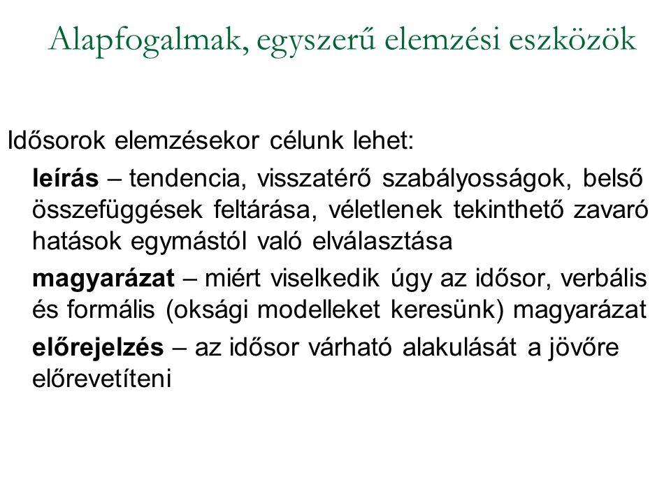 A dekompozíciós modellek alapelve az, hogy az idősorok négy fő, egymástól elkülöníthető komponensekből tevődnek össze.