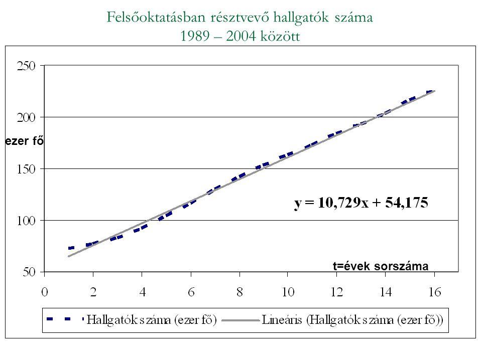 Felsőoktatásban résztvevő hallgatók száma 1989 – 2004 között t=évek sorszáma ezer fő