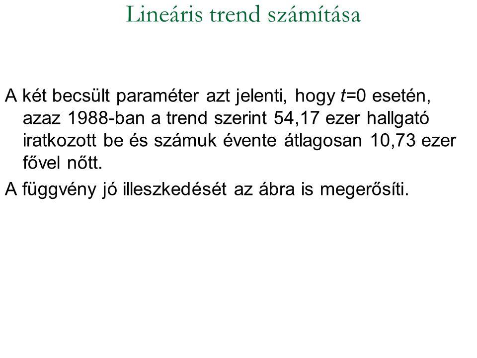 A két becsült paraméter azt jelenti, hogy t=0 esetén, azaz 1988-ban a trend szerint 54,17 ezer hallgató iratkozott be és számuk évente átlagosan 10,73