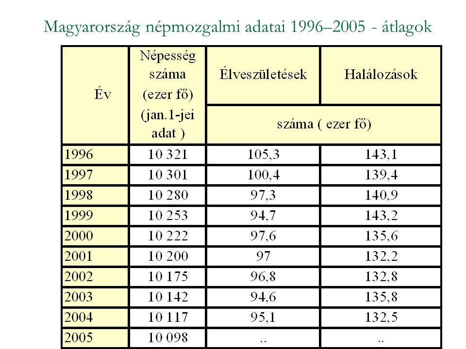 Határozzuk meg az élveszületések és a halálozások évi átlagos számát, valamint a népesség évi átlagos számát.