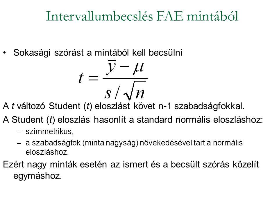 Sokasági szórást a mintából kell becsülni A t változó Student (t) eloszlást követ n-1 szabadságfokkal. A Student (t) eloszlás hasonlít a standard norm