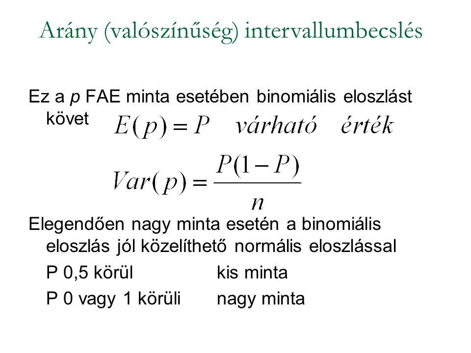 Ez a p FAE minta esetében binomiális eloszlást követ Elegendően nagy minta esetén a binomiális eloszlás jól közelíthető normális eloszlással P 0,5 körül kis minta P 0 vagy 1 körüli nagy minta Arány (valószínűség) intervallumbecslés