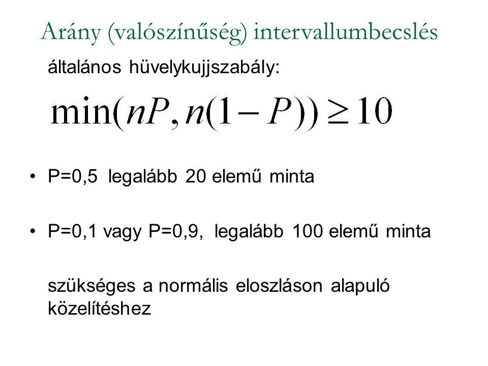 általános hüvelykujjszabály: P=0,5 legalább 20 elemű minta P=0,1 vagy P=0,9, legalább 100 elemű minta szükséges a normális eloszláson alapuló közelíté