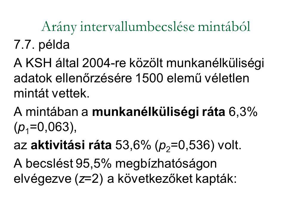 7.7. példa A KSH által 2004-re közölt munkanélküliségi adatok ellenőrzésére 1500 elemű véletlen mintát vettek. A mintában a munkanélküliségi ráta 6,3%