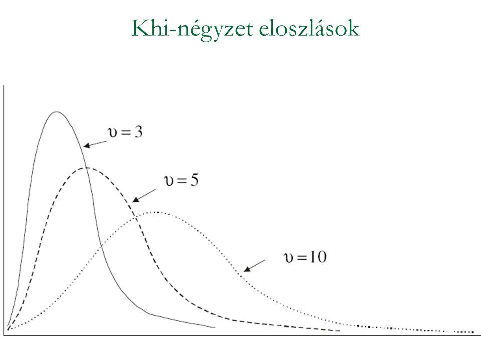 Khi-négyzet eloszlások