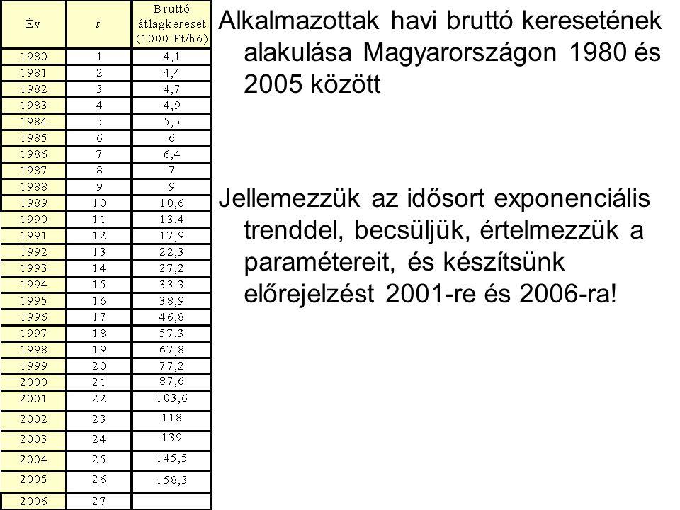 Alkalmazottak havi bruttó keresetének alakulása Magyarországon 1980 és 2005 között Jellemezzük az idősort exponenciális trenddel, becsüljük, értelmezz