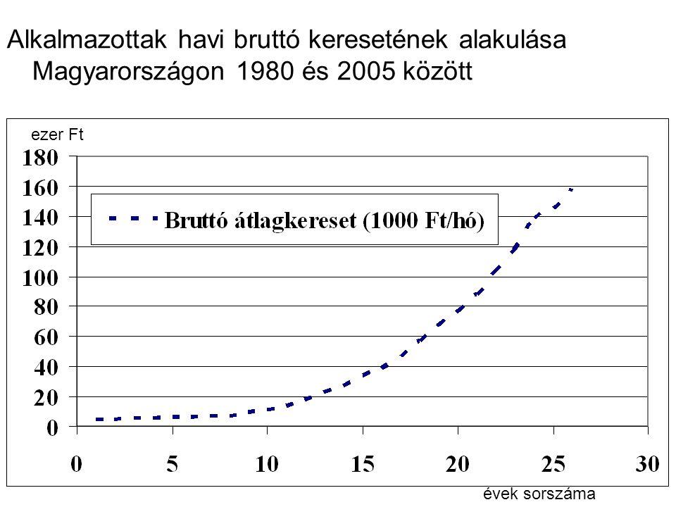 Alkalmazottak havi bruttó keresetének alakulása Magyarországon 1980 és 2005 között évek sorszáma ezer Ft