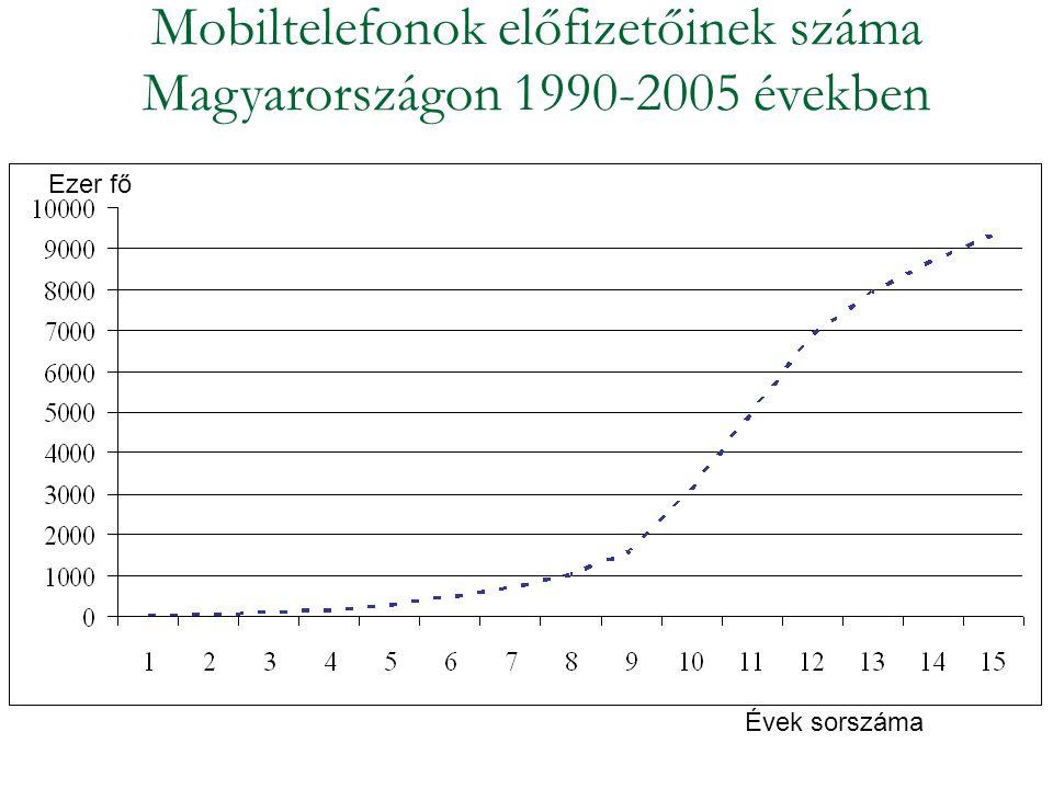 Mobiltelefonok előfizetőinek száma Magyarországon 1990-2005 években Ezer fő Évek sorszáma
