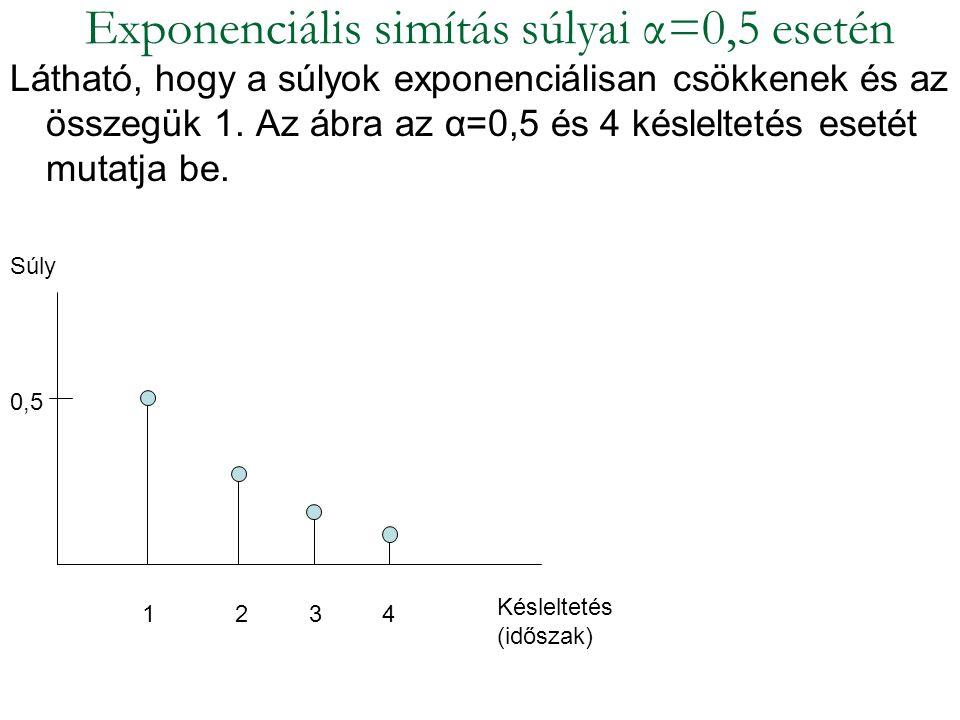 Látható, hogy a súlyok exponenciálisan csökkenek és az összegük 1. Az ábra az α=0,5 és 4 késleltetés esetét mutatja be. Exponenciális simítás súlyai α