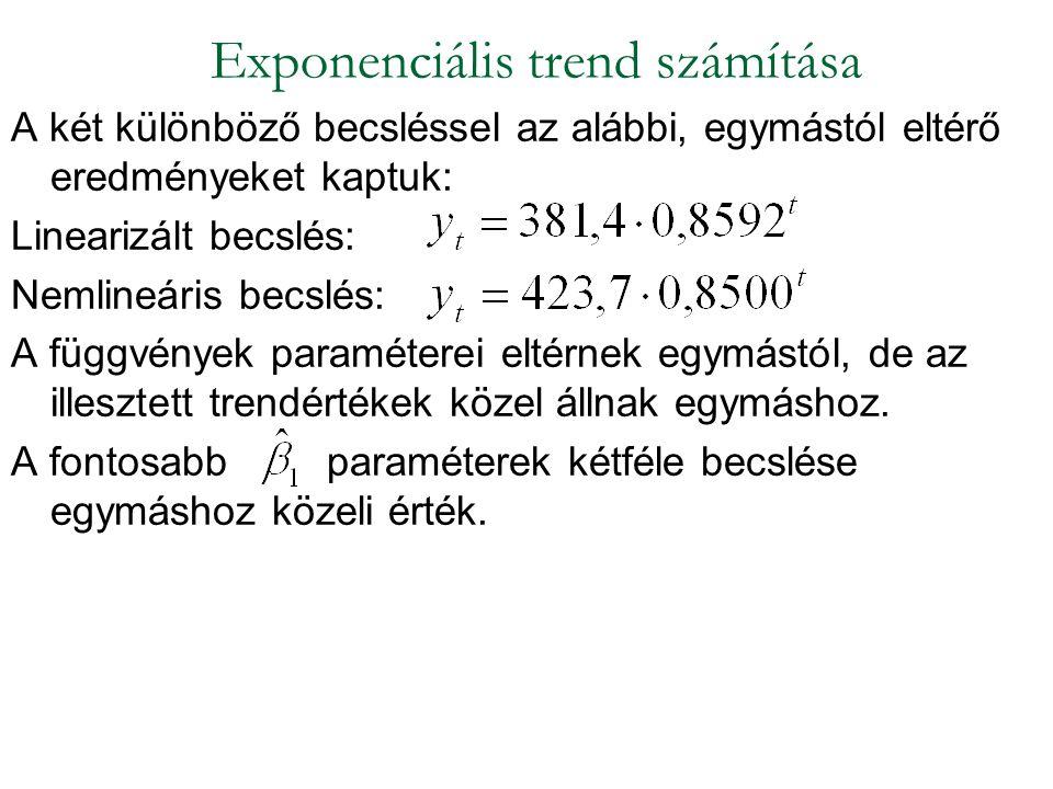 A HUF/EUR árfolyam - exponenciális simítás α =0,1